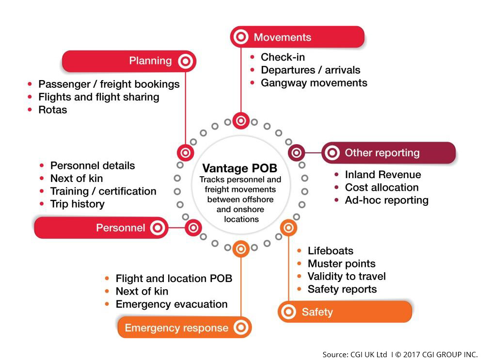 Vangate-POB-CGI-diagram